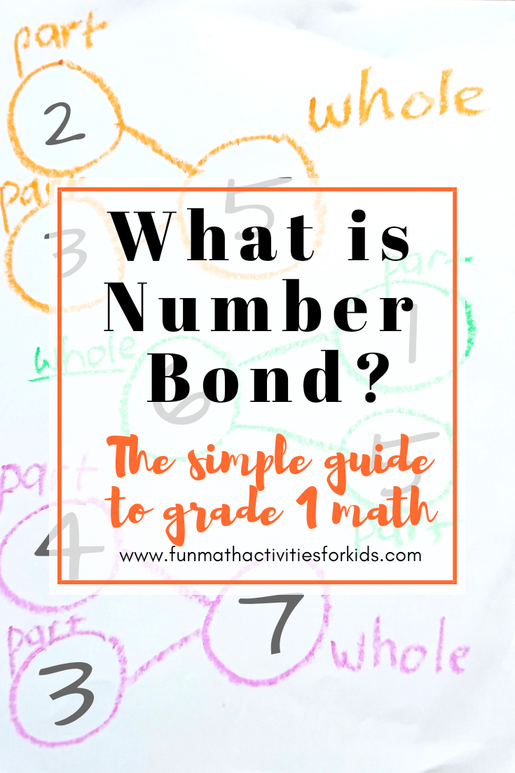 What is number bond?